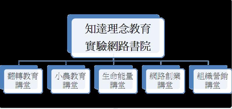 p知達書院 組織架構7二版