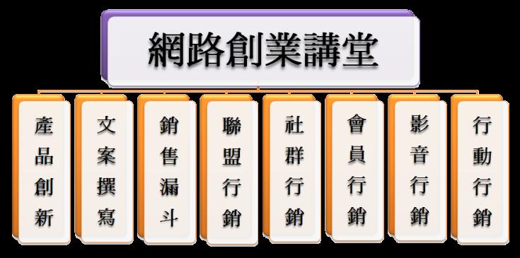 P架構 網路創業講堂課程架構 二版去背2015.1012