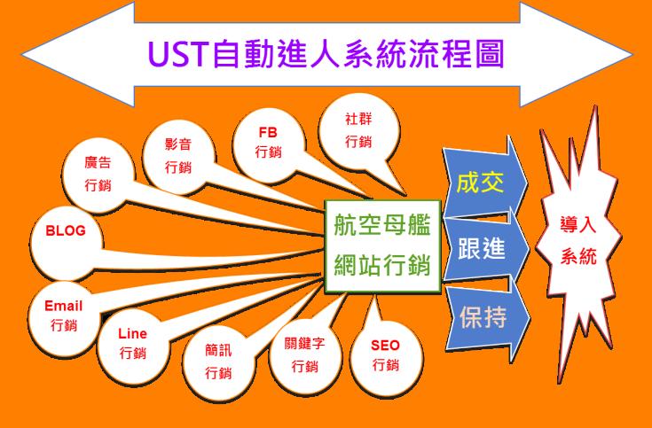 05-UST自動進人