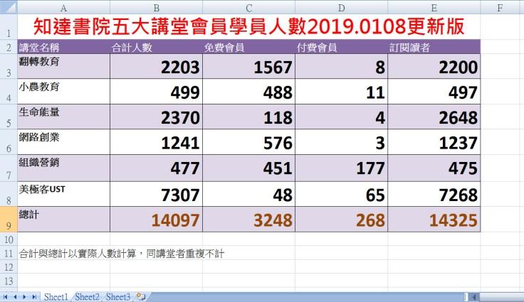知達書院五大講堂會員學員人數2019.0108更新版1.jpg